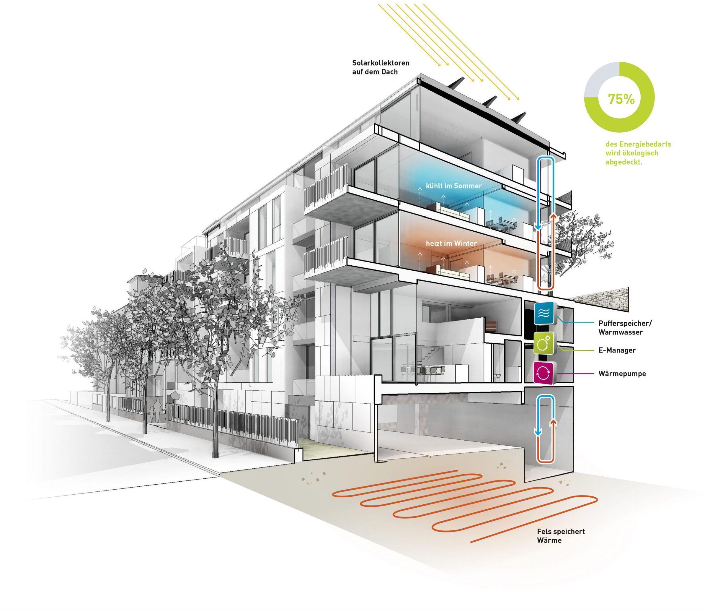 Energiekonzept Opus25